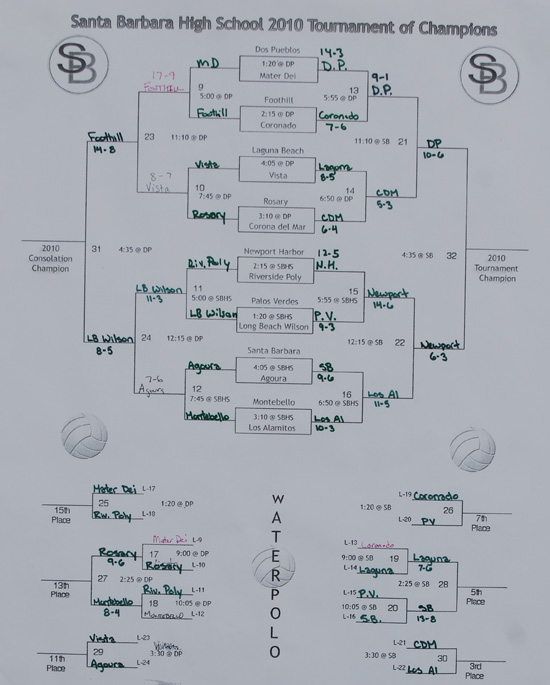Updated Bracket from this weekend's Tournament of Champions. Today's championship match between Dos Pueblos and Newport Harbor is at 4:35 p.m. at Santa Barbara High.