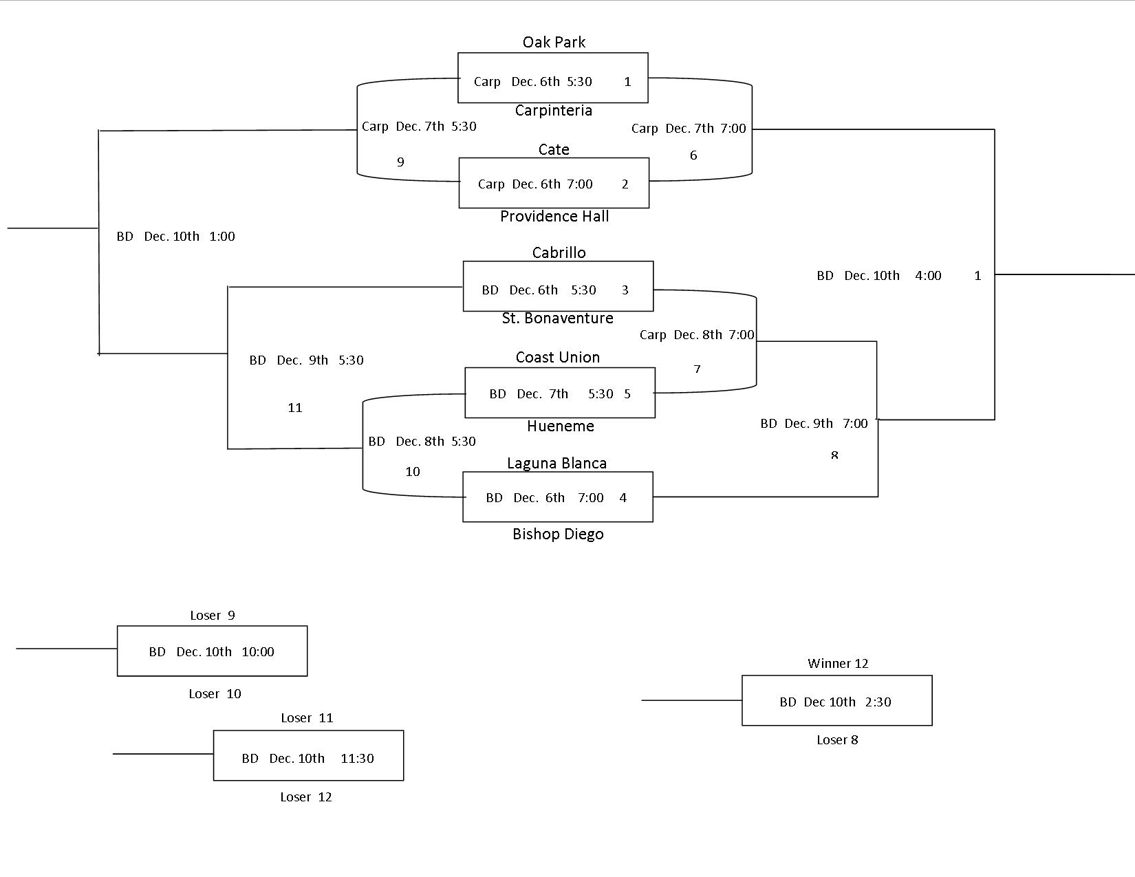 5 Team Sports Bracket http://www.superiorsportsbra.com/12-team-sports-bracket/