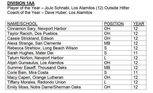 All-CIF girls volleyball